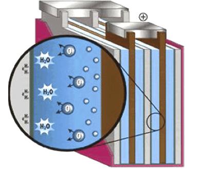 Internal construction of AGM batteries' cells.