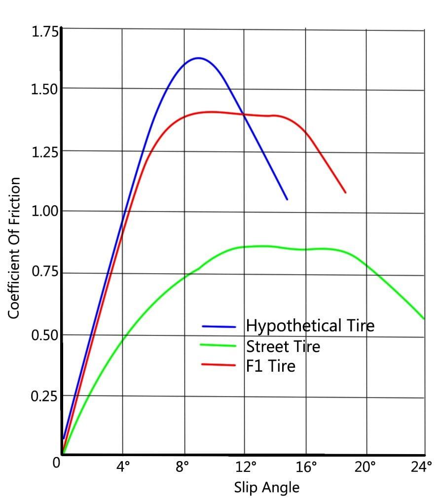 Slip Angle Graph good